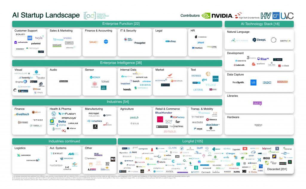 appliedai_startup_landscape_2018