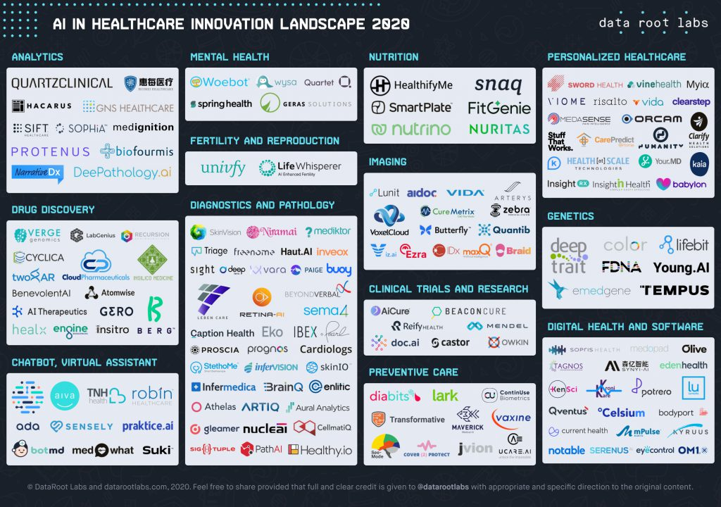 ai-in-healthcare-innovation-landscape-2020